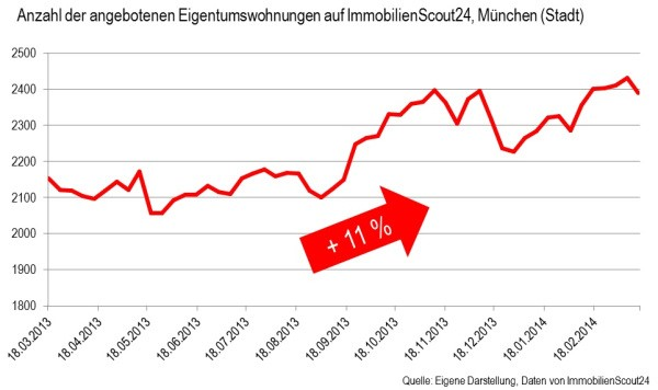 Immobilienmarkt - Prognose und Analyse 6