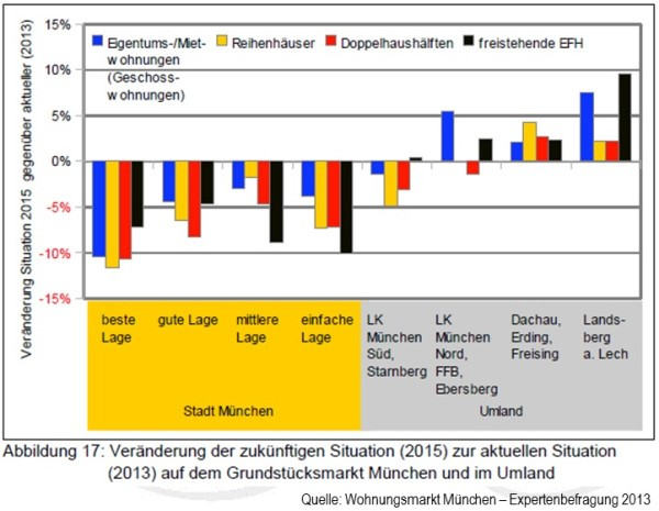 Immobilienmarkt - Prognose und Analyse 8